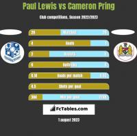 Paul Lewis vs Cameron Pring h2h player stats