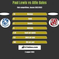 Paul Lewis vs Alfie Bates h2h player stats