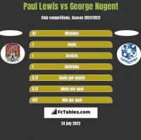 Paul Lewis vs George Nugent h2h player stats