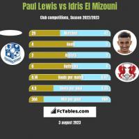 Paul Lewis vs Idris El Mizouni h2h player stats