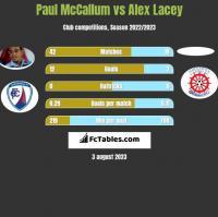 Paul McCallum vs Alex Lacey h2h player stats