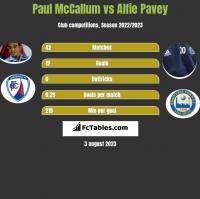 Paul McCallum vs Alfie Pavey h2h player stats