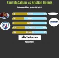 Paul McCallum vs Kristian Dennis h2h player stats