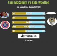 Paul McCallum vs Kyle Wootton h2h player stats