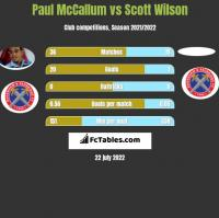 Paul McCallum vs Scott Wilson h2h player stats