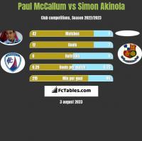 Paul McCallum vs Simon Akinola h2h player stats