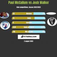 Paul McCallum vs Josh Walker h2h player stats