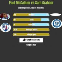 Paul McCallum vs Sam Graham h2h player stats