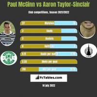 Paul McGinn vs Aaron Taylor-Sinclair h2h player stats