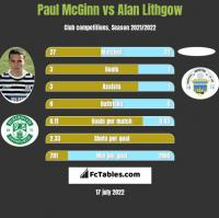 Paul McGinn vs Alan Lithgow h2h player stats