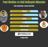 Paul McGinn vs Boli Bolingoli-Mbombo h2h player stats