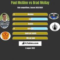 Paul McGinn vs Brad McKay h2h player stats