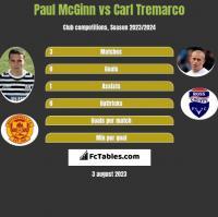 Paul McGinn vs Carl Tremarco h2h player stats