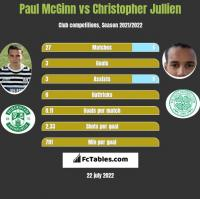 Paul McGinn vs Christopher Jullien h2h player stats