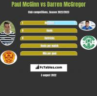Paul McGinn vs Darren McGregor h2h player stats