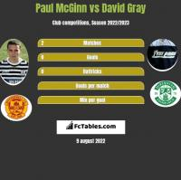 Paul McGinn vs David Gray h2h player stats