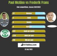 Paul McGinn vs Frederik Frans h2h player stats