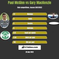 Paul McGinn vs Gary MacKenzie h2h player stats
