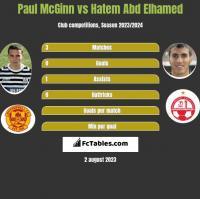 Paul McGinn vs Hatem Abd Elhamed h2h player stats