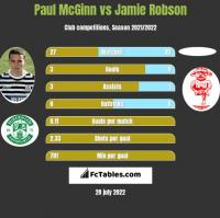Paul McGinn vs Jamie Robson h2h player stats
