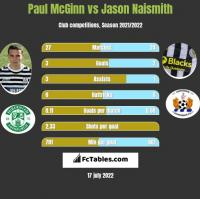 Paul McGinn vs Jason Naismith h2h player stats