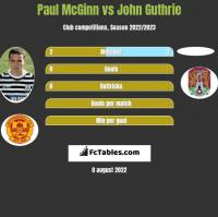 Paul McGinn vs John Guthrie h2h player stats
