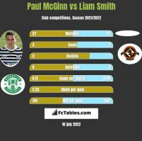 Paul McGinn vs Liam Smith h2h player stats