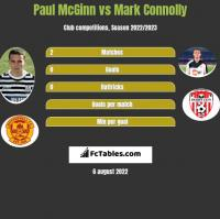 Paul McGinn vs Mark Connolly h2h player stats