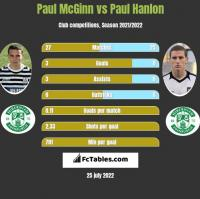 Paul McGinn vs Paul Hanlon h2h player stats