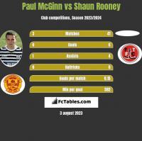 Paul McGinn vs Shaun Rooney h2h player stats