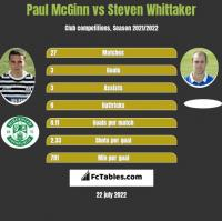Paul McGinn vs Steven Whittaker h2h player stats