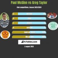Paul McGinn vs Greg Taylor h2h player stats