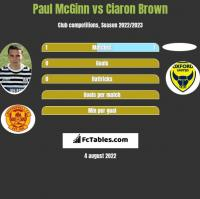Paul McGinn vs Ciaron Brown h2h player stats