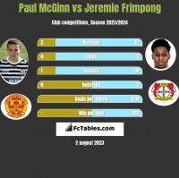 Paul McGinn vs Jeremie Frimpong h2h player stats