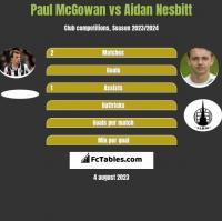 Paul McGowan vs Aidan Nesbitt h2h player stats
