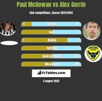 Paul McGowan vs Alex Gorrin h2h player stats