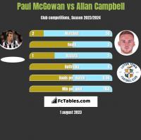Paul McGowan vs Allan Campbell h2h player stats