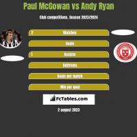 Paul McGowan vs Andy Ryan h2h player stats