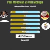 Paul McGowan vs Carl McHugh h2h player stats