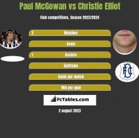 Paul McGowan vs Christie Elliot h2h player stats