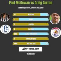 Paul McGowan vs Craig Curran h2h player stats