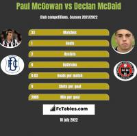 Paul McGowan vs Declan McDaid h2h player stats