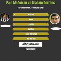 Paul McGowan vs Graham Dorrans h2h player stats