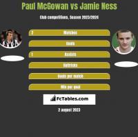 Paul McGowan vs Jamie Ness h2h player stats