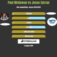 Paul McGowan vs Jesse Curran h2h player stats