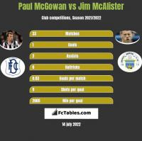 Paul McGowan vs Jim McAlister h2h player stats