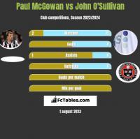 Paul McGowan vs John O'Sullivan h2h player stats