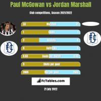Paul McGowan vs Jordan Marshall h2h player stats