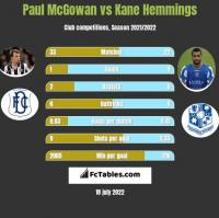 Paul McGowan vs Kane Hemmings h2h player stats