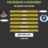 Paul McGowan vs Kevin Nisbet h2h player stats